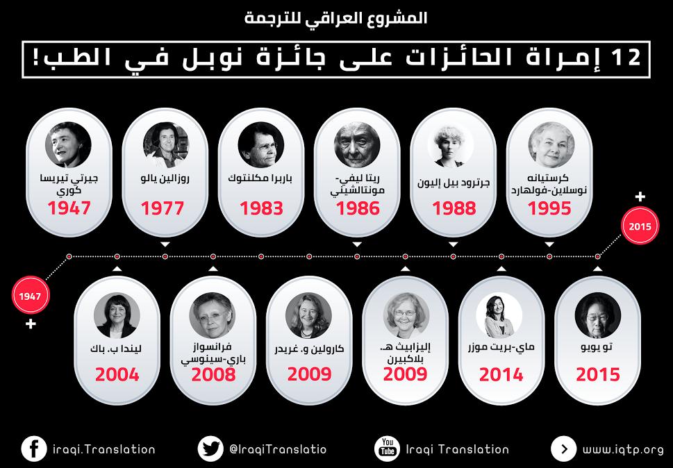 12 إمرأة الحائزات على جائزة نوبل بالطب