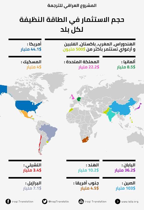 حجم  الإستثمار في الطاقة النظيفة لكل بلد