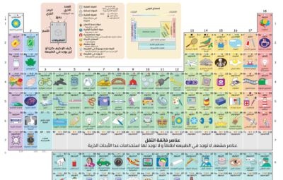 infographic-periodic-table-with-pictures