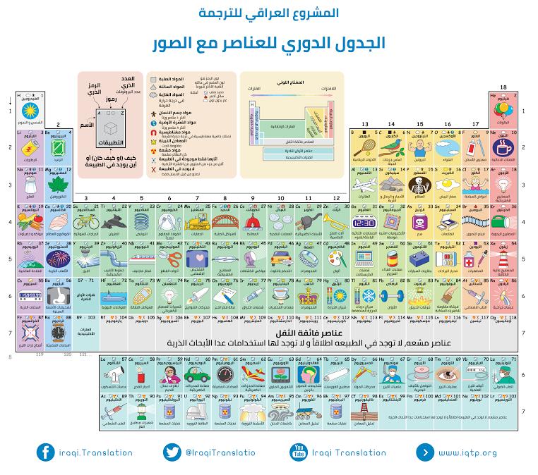 الجدول الدوري للعناصر مع الصور