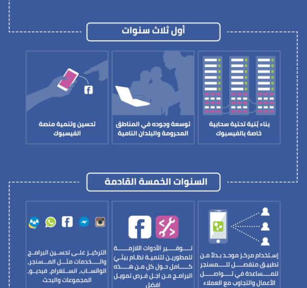 إنفوغراف – الفيسبوك خلال عشر سنوات