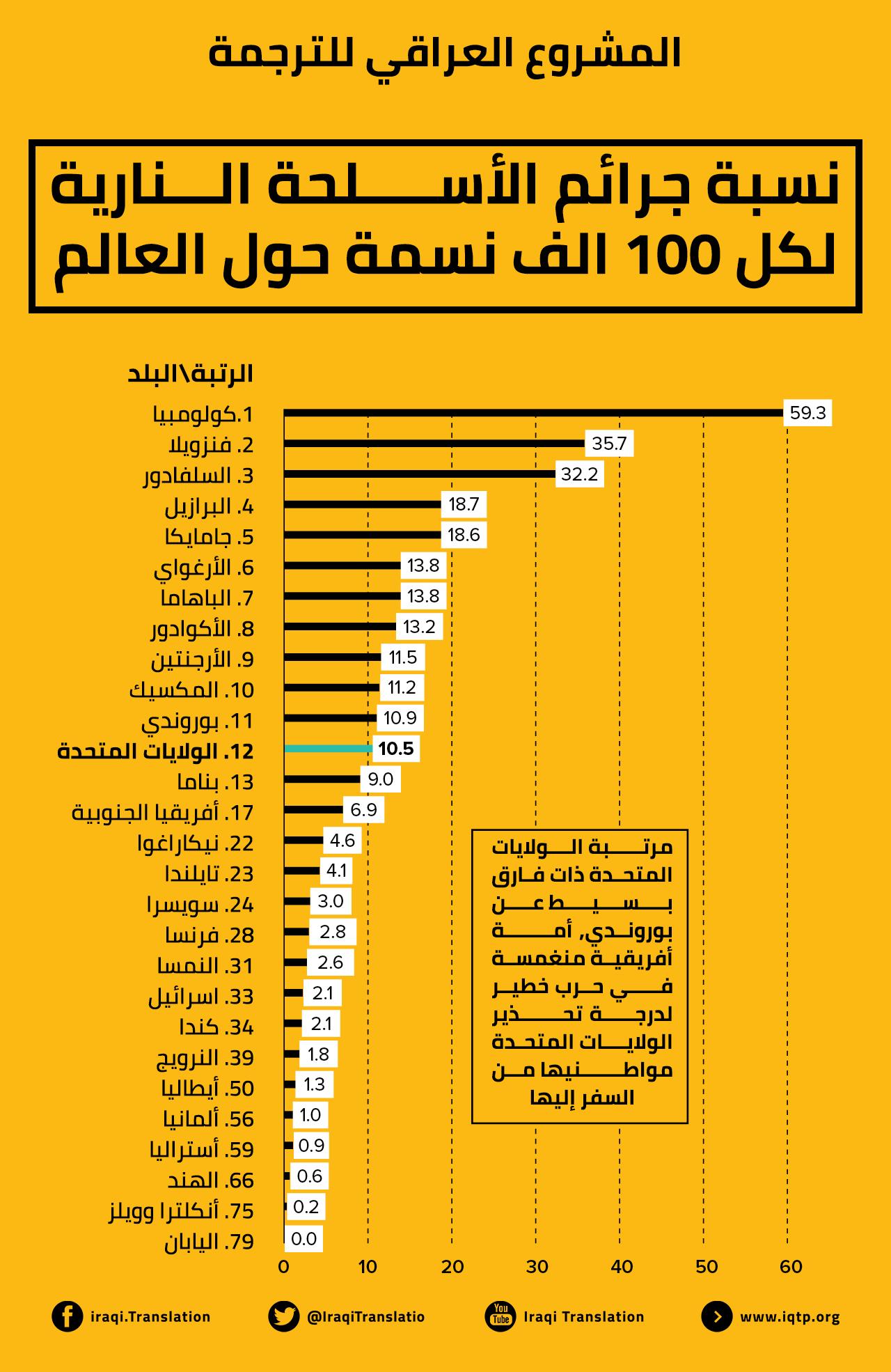 إنفوغراف - نسبة جرائم الأسلحة النارية لكل ١٠٠ ألف نسمة حول العالم